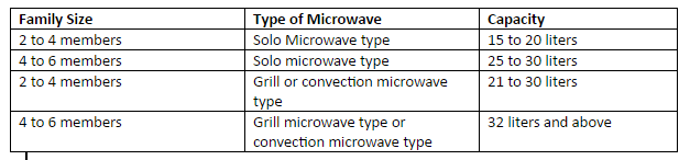 Capacity of Microwave